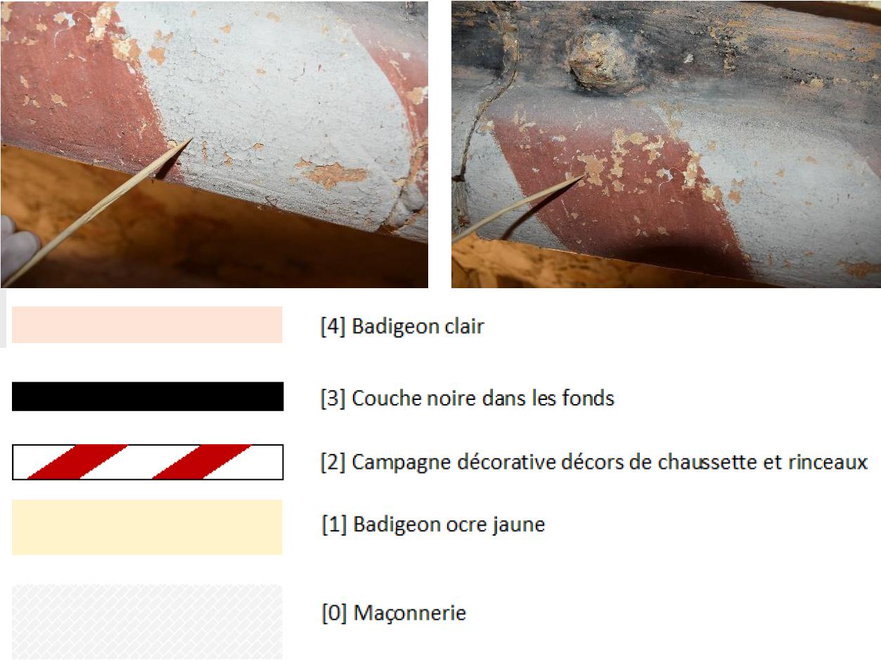 Compréhension de la stratigraphie des décors